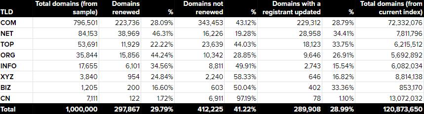 domain renewal statistics by TLD