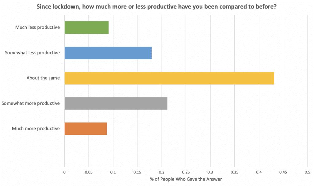 productivity statistics coronavirus lockdown