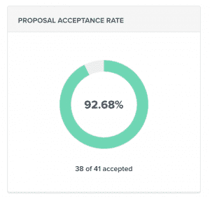 nusii proposal software acceptance rate
