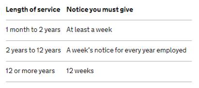 Redundancy notice period based on employee tenure.