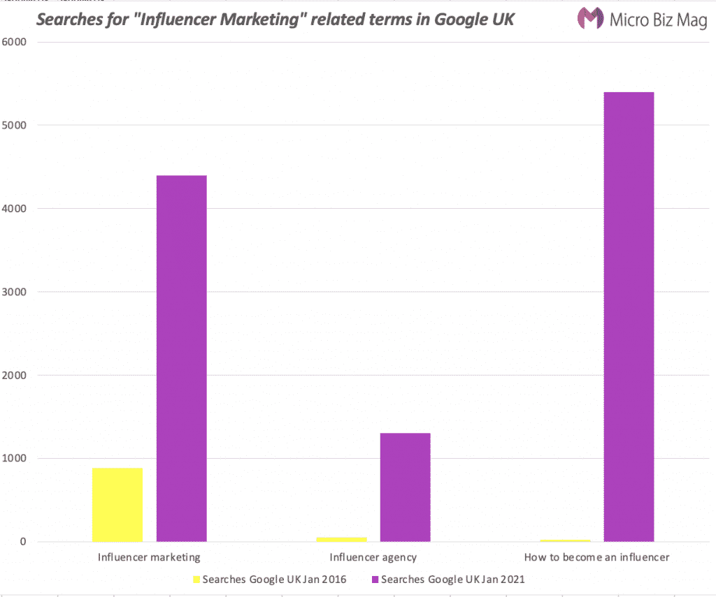 influencer marketing statistics uk