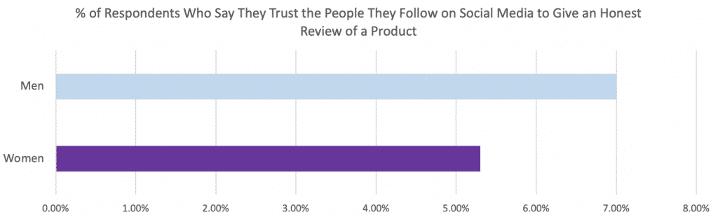 do people trust social media influencers