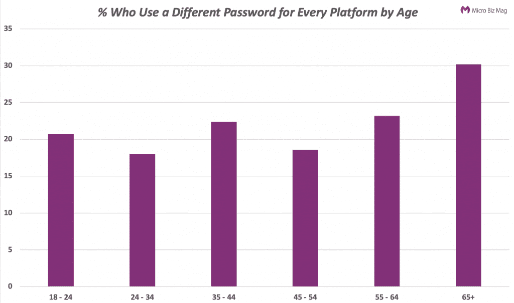 how many people use different passwords for every platform?