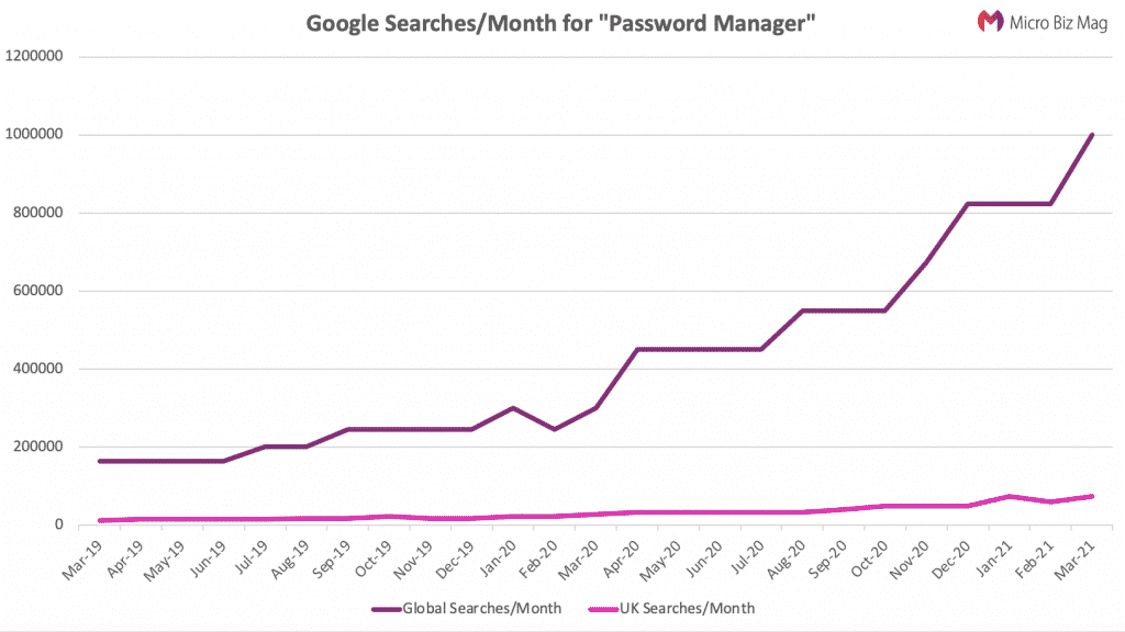 demand for password managers