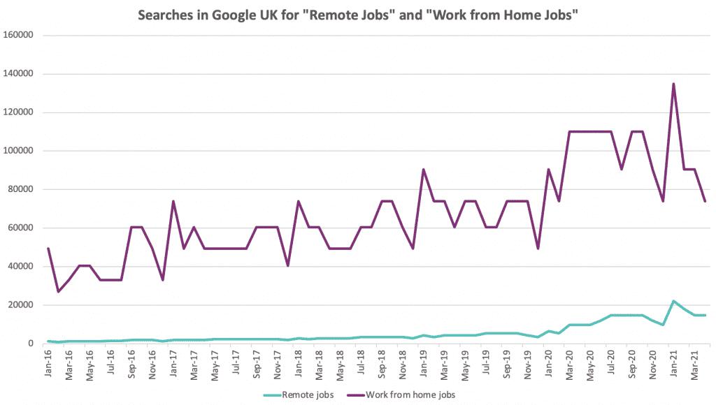 remote working statistics