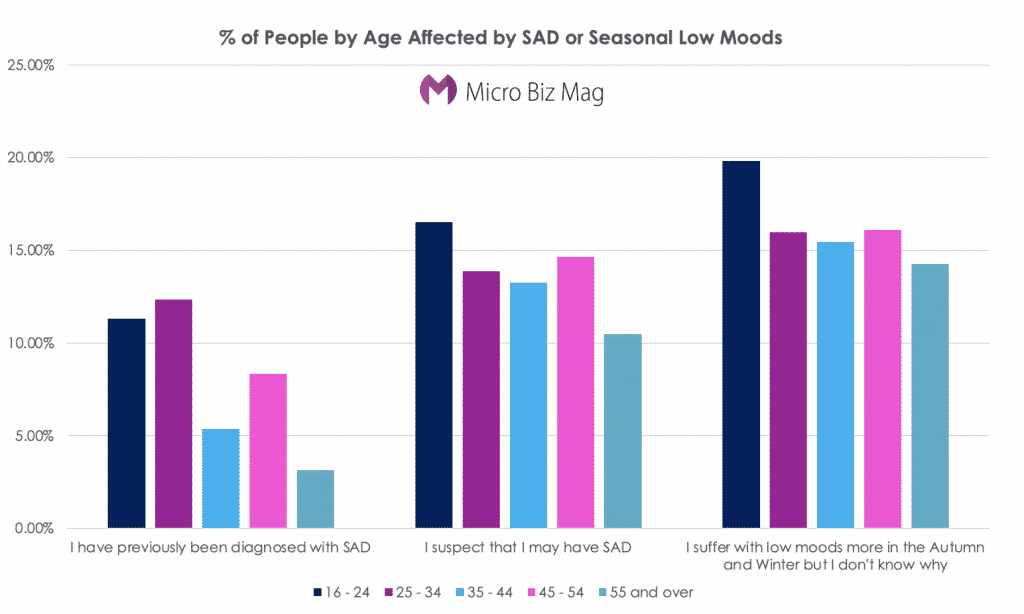 People affected by SAD by Age