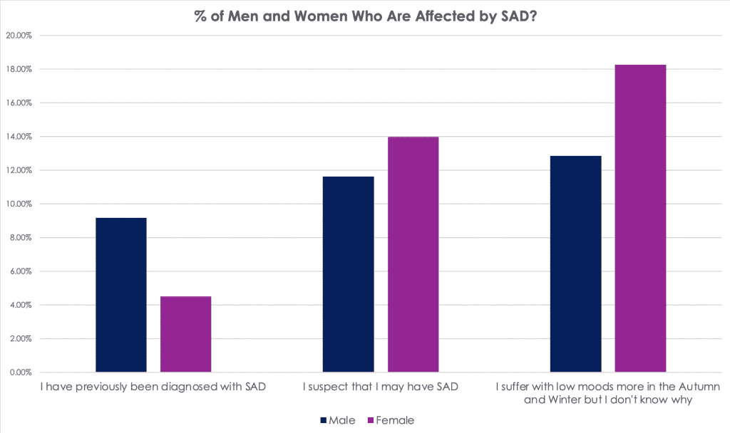 how are men and women affected by sad